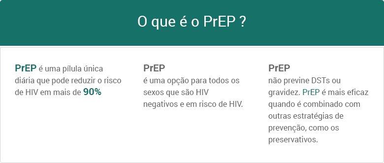 PrEP (profilaxia pré-exposição)